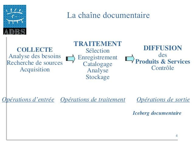 4 La chaîne documentaire COLLECTE Analyse des besoins Recherche de sources Acquisition TRAITEMENT Sélection Enregistrement...