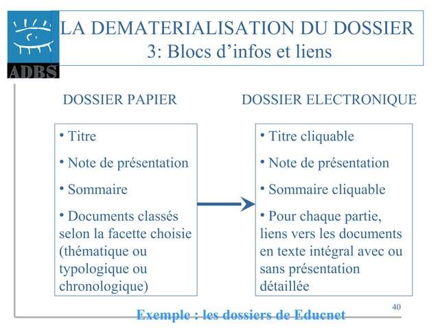 40 LA DEMATERIALISATION DU DOSSIER 3: Blocs d'infos et liens DOSSIER PAPIER DOSSIER ELECTRONIQUE • Titre • Note de présent...