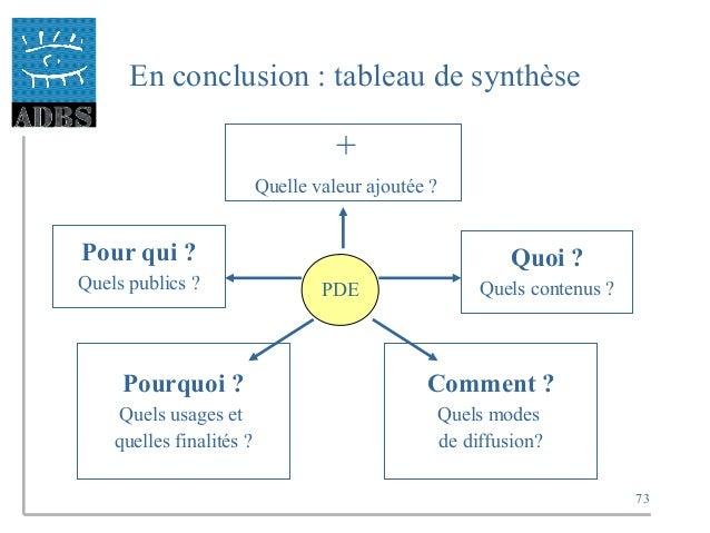 73 En conclusion : tableau de synthèse PDE + Quelle valeur ajoutée ? Pour qui ? Quels publics ? Quoi ? Quels contenus ? Po...