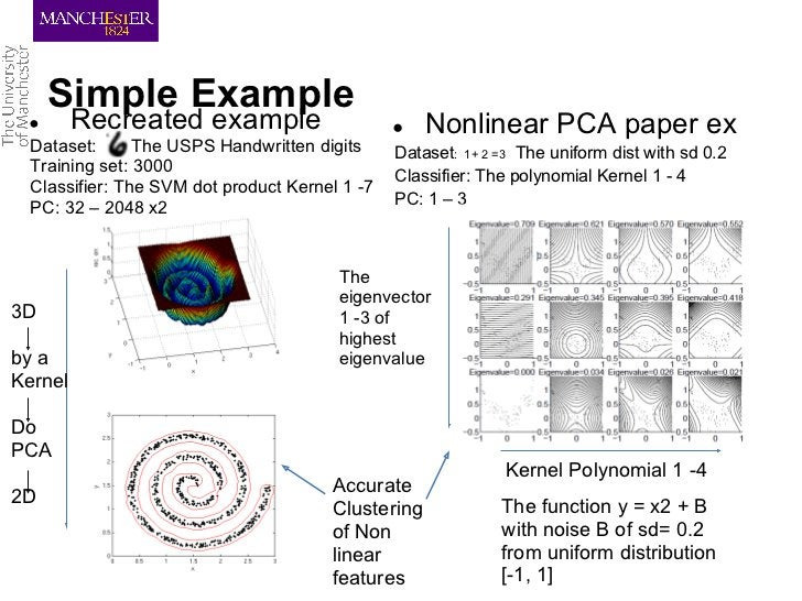 Simple Example ●       Recreated example                     ●   Nonlinear PCA paper ex Dataset:      The USPS Handwritten...