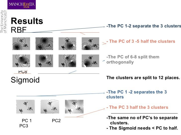 Results                  -The PC 1-2 separate the 3 clustersRBF                         - The PC of 3 -5 half the clusters...
