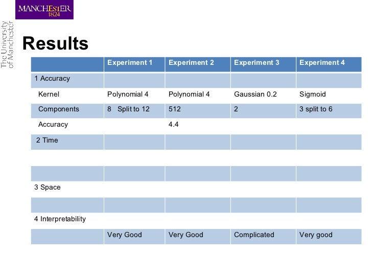 Results                      Experiment 1    Experiment 2   Experiment 3   Experiment 4 1 Accuracy  Kernel              Po...