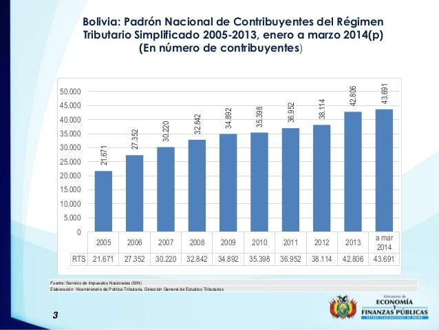 3 Bolivia: Padrón Nacional de Contribuyentes del Régimen Tributario Simplificado 2005-2013, enero a marzo 2014(p) (En núme...