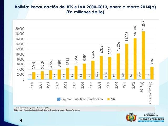 4 Bolivia: Recaudación del RTS e IVA 2000-2013, enero a marzo 2014(p) (En millones de Bs) Fuente: Servicio de Impuestos Na...