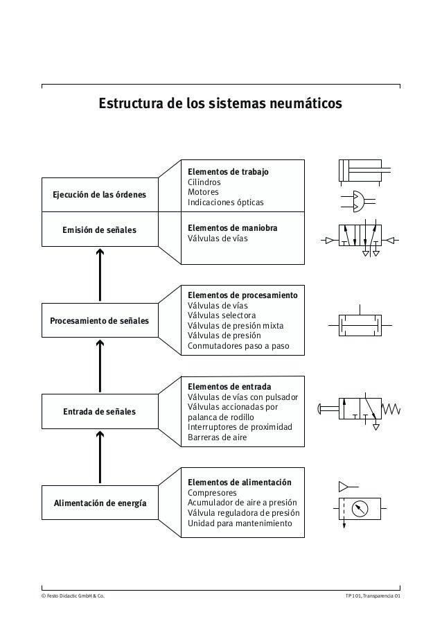 Sistemas neumaticos pdf