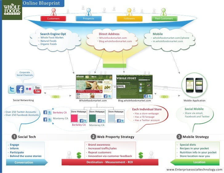 Whole foods social media strategy infographic online blueprint customers malvernweather Choice Image