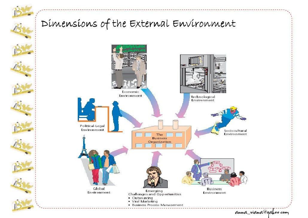 business w02 understanding business environment  1