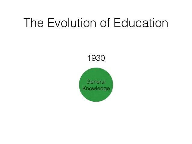 The Evolution of Education General Knowledge General Knowledge 1930