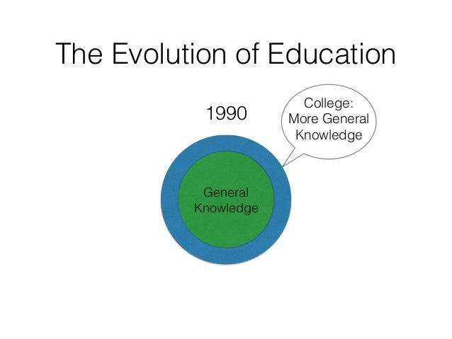 The Evolution of Education General Knowledge College: More General Knowledge 1990