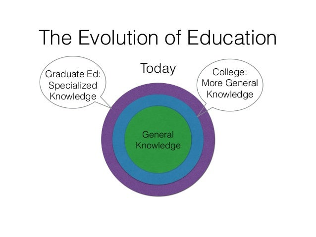 The Evolution of Education General Knowledge College: More General Knowledge Graduate Ed: Specialized Knowledge Today