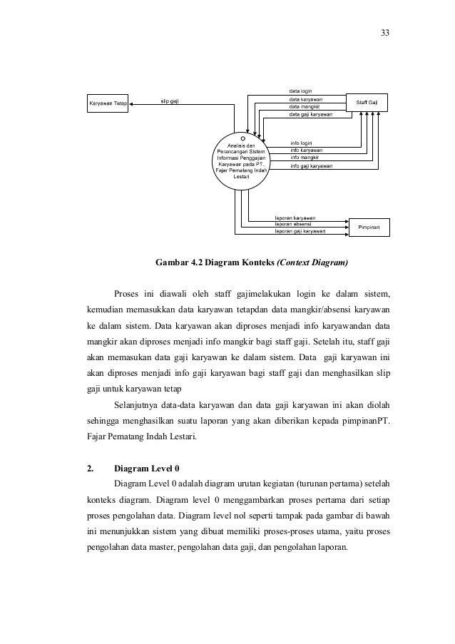 Analisis dan perancangan sistem informasi penggajian karyawan pada pt 6 33 gambar 42 diagram konteks context ccuart Choice Image