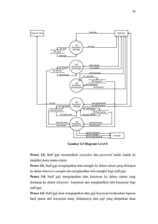 Analisis dan perancangan sistem informasi penggajian karyawan pada pt 7 34 gambar 43 diagram ccuart Gallery
