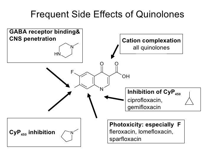 structure activity relationship of quinolones and fluoroquinolones