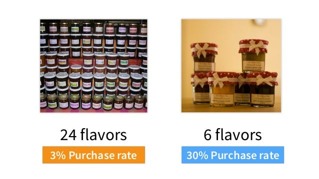 3% Purchase rate 30% Purchase rate 6 flavors24 flavors
