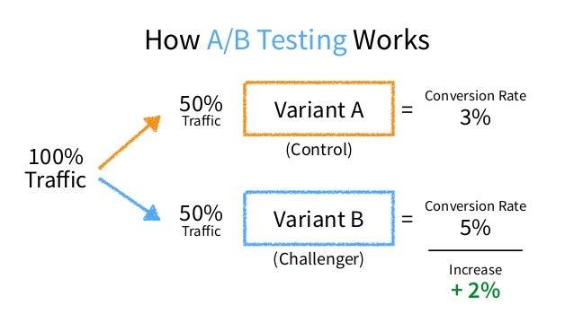 Build, Publish & A/B Test Landing Pages Without I.T. shameless plug:
