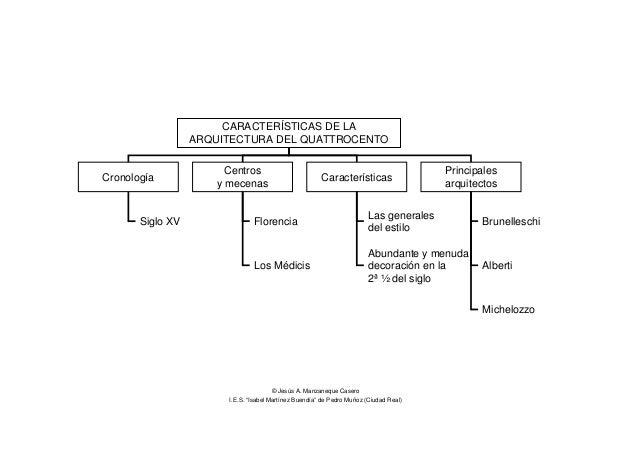 Pdf de la arquitectura renacentista Arquitectura quattrocento caracteristicas