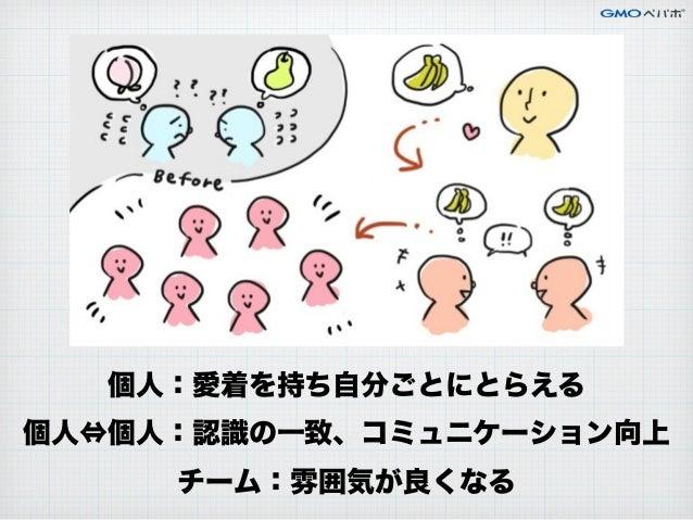 個人:愛着を持ち自分ごとにとらえる 個人⇔個人:認識の一致、コミュニケーション向上 チーム:雰囲気が良くなる