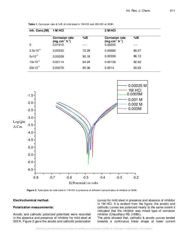 Electrochemical Study of Stainless Steels in High ...