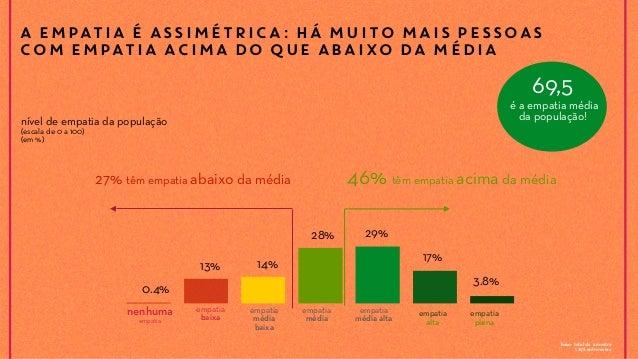 A EMPATIA É ASSIMÉTRICA: HÁ MUITO MAIS PESSOAS COM EMPATIA ACIMA DO QUE ABAIXO DA MÉDIA base: total da amostra 1.292 entre...