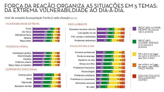 FORÇA DA REAÇÃO ORGANIZA AS SITUAÇÕES EM 5 TEMAS: DA EXTREMA VULNERABILDIADE AO DIA-A-DIA. Fome Dor física Deficiência físi...