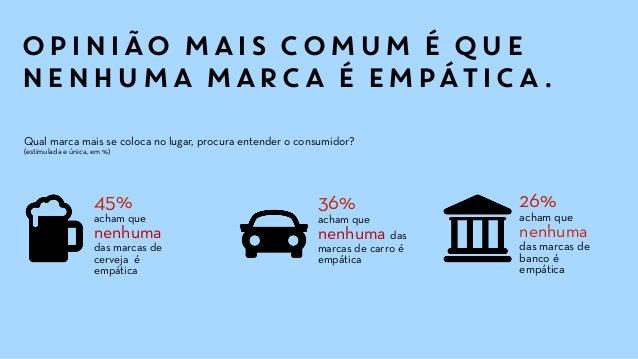 OPINIÃO MAIS COMUM É QUE NENHUMA MARCA É EMPÁTICA. 26% acham que nenhuma das marcas de banco é empática 36% acham que nenh...
