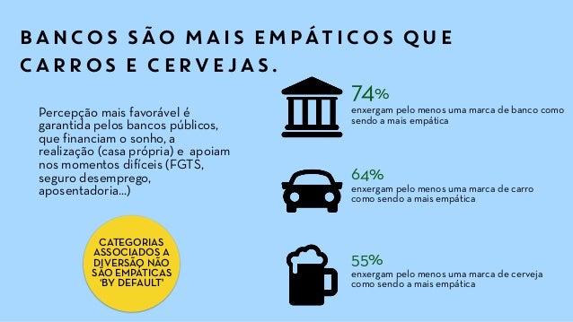 BANCOS SÃO MAIS EMPÁTICOS QUE CARROS E CERVEJAS. 74% enxergam pelo menos uma marca de banco como sendo a mais empática Per...