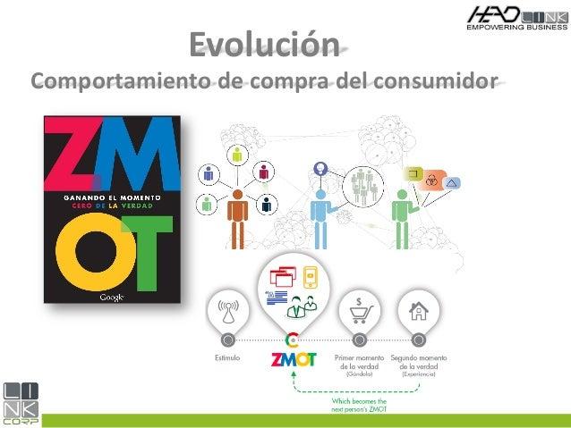 Evolución Comportamiento de compra del consumidor