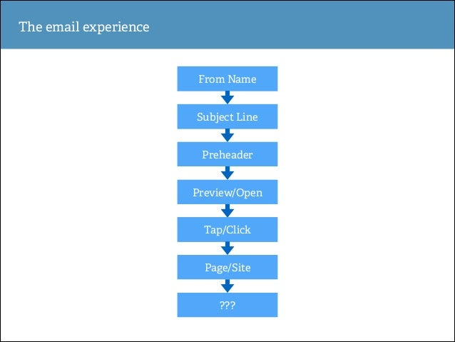 The email experience  From Name Subject Line Preheader Preview/Open Tap/Click Page/Site ???