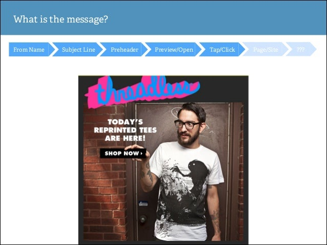 What is the message? From Name  Subject Line  Preheader  Preview/Open  Tap/Click  Page/Site  ???