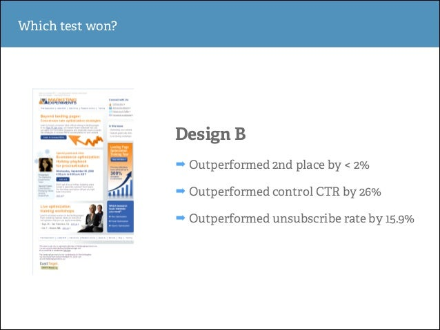 Which test won?  Design B ➡ Outperformed 2nd place by < 2% ➡ Outperformed control CTR by 26% ➡ Outperformed unsubscribe ra...