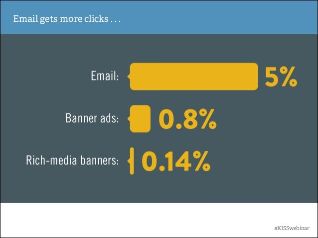 Email gets more clicks . . .  #KISSwebinar