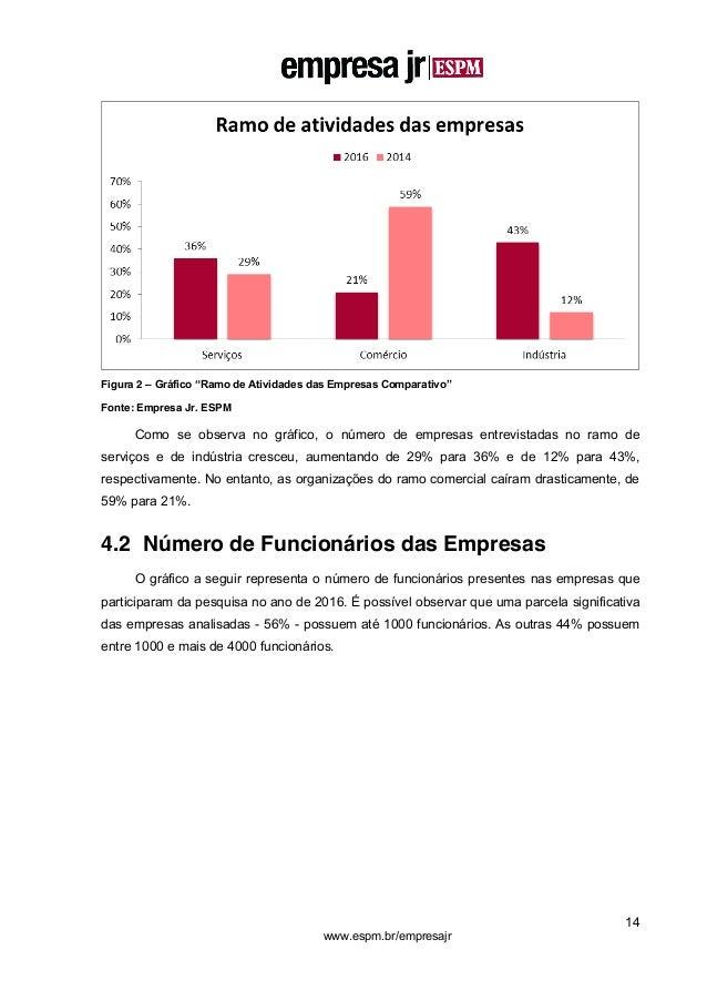 """14 www.espm.br/empresajr Figura 2 – Gráfico """"Ramo de Atividades das Empresas Comparativo"""" Fonte: Empresa Jr. ESPM Como se ..."""