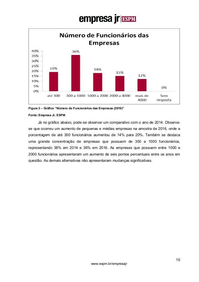 """15 www.espm.br/empresajr Figura 3 – Gráfico """"Número de Funcionários das Empresas (2016)"""" Fonte: Empresa Jr. ESPM Já no grá..."""