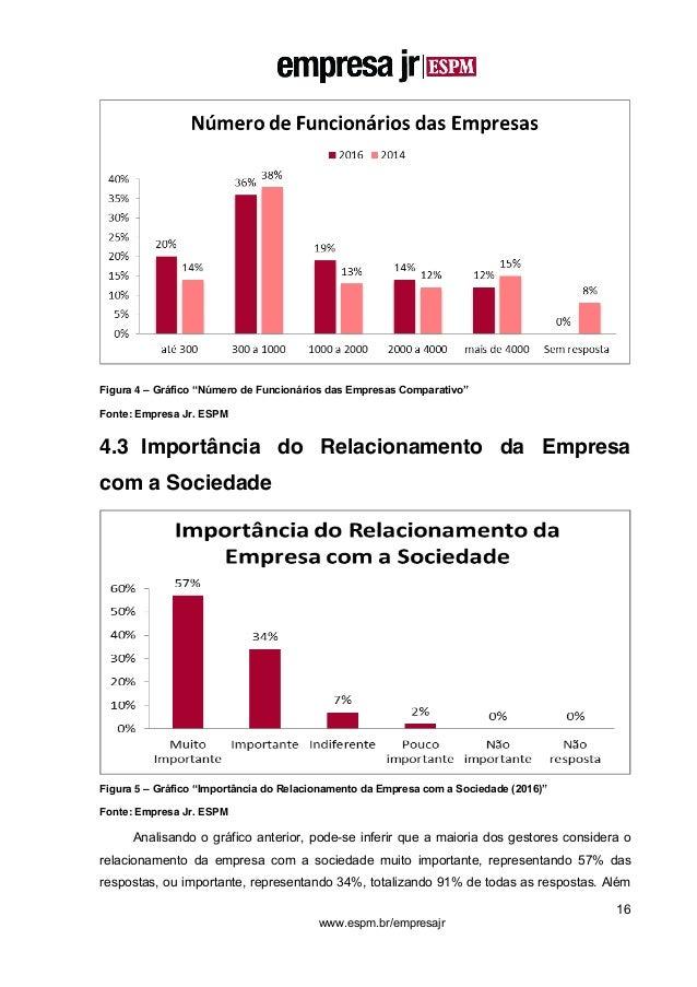 """16 www.espm.br/empresajr Figura 4 – Gráfico """"Número de Funcionários das Empresas Comparativo"""" Fonte: Empresa Jr. ESPM 4.3 ..."""