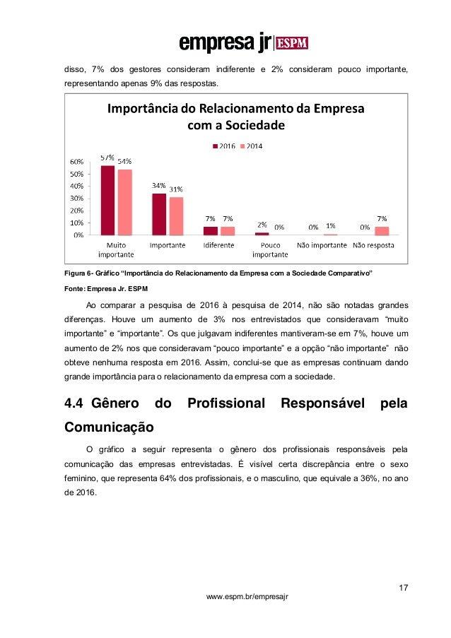 17 www.espm.br/empresajr disso, 7% dos gestores consideram indiferente e 2% consideram pouco importante, representando ape...