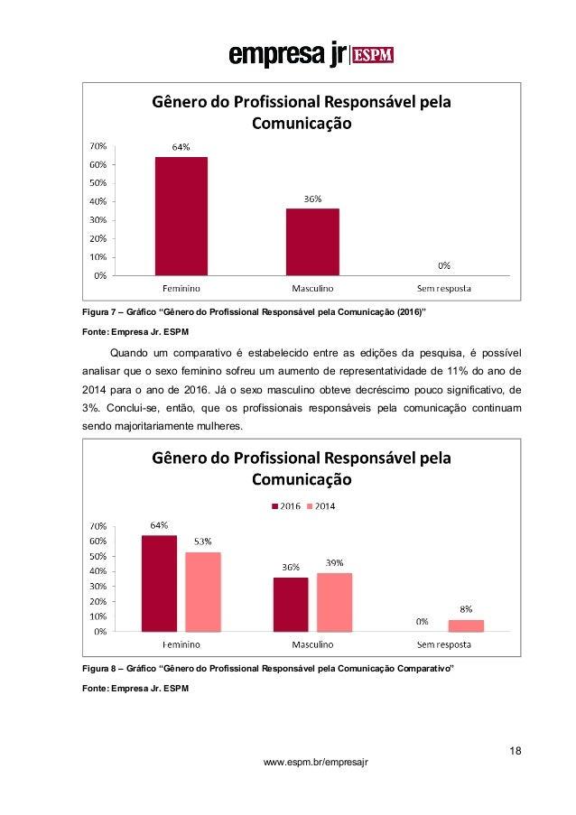 """18 www.espm.br/empresajr Figura 7 – Gráfico """"Gênero do Profissional Responsável pela Comunicação (2016)"""" Fonte: Empresa Jr..."""