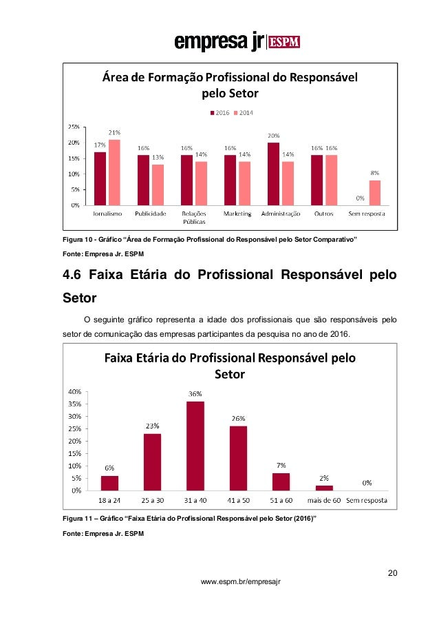 """20 www.espm.br/empresajr Figura 10 - Gráfico """"Área de Formação Profissional do Responsável pelo Setor Comparativo"""" Fonte: ..."""