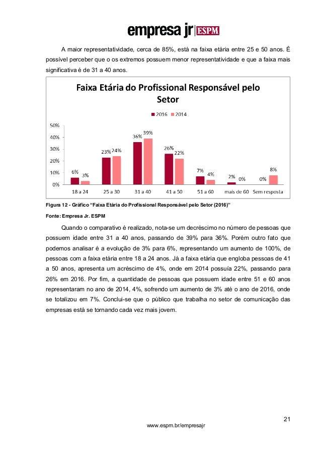 21 www.espm.br/empresajr A maior representatividade, cerca de 85%, está na faixa etária entre 25 e 50 anos. É possível per...