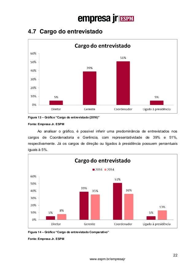 """22 www.espm.br/empresajr 4.7 Cargo do entrevistado Figura 13 – Gráfico """"Cargo do entrevistado (2016)"""" Fonte: Empresa Jr. E..."""