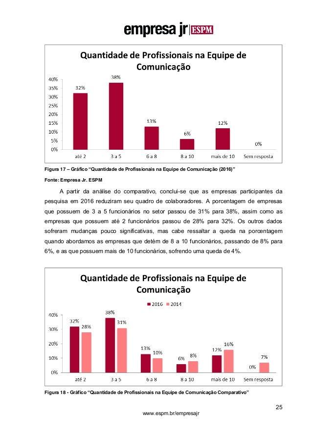 """25 www.espm.br/empresajr Figura 17 – Gráfico """"Quantidade de Profissionais na Equipe de Comunicação (2016)"""" Fonte: Empresa ..."""