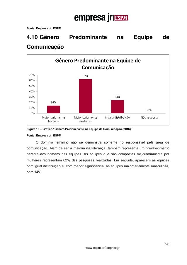 """26 www.espm.br/empresajr Fonte: Empresa Jr. ESPM 4.10 Gênero Predominante na Equipe de Comunicação Figura 19 – Gráfico """"Gê..."""