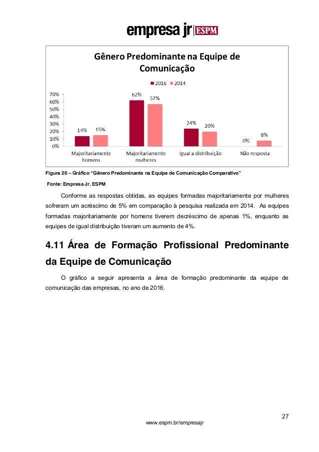 """27 www.espm.br/empresajr Figura 20 – Gráfico """"Gênero Predominante na Equipe de Comunicação Comparativo"""" Fonte: Empresa Jr...."""