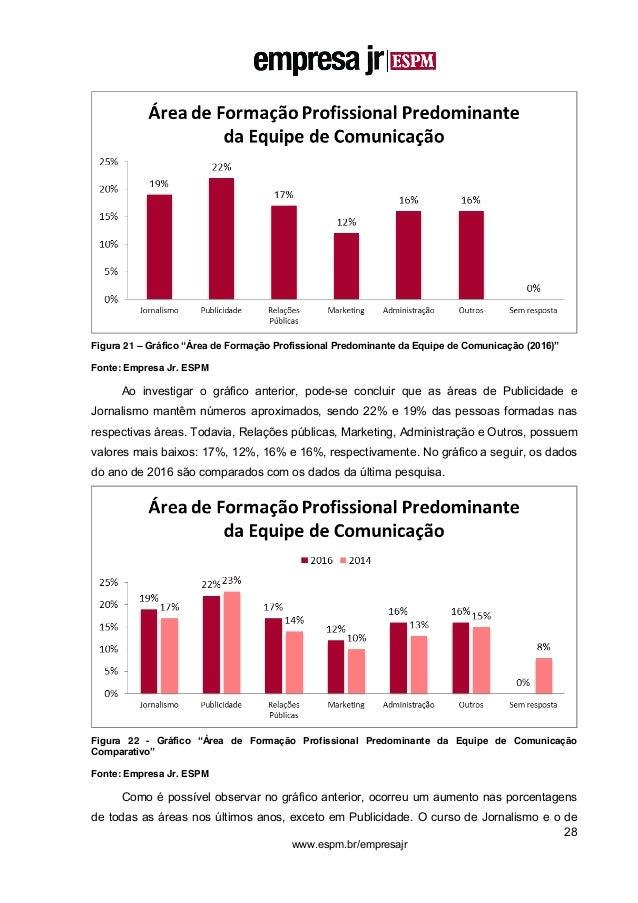 """28 www.espm.br/empresajr Figura 21 – Gráfico """"Área de Formação Profissional Predominante da Equipe de Comunicação (2016)"""" ..."""
