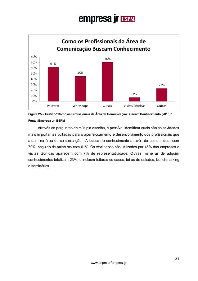 """31 www.espm.br/empresajr Figura 25 – Gráfico """"Como os Profissionais da Área de Comunicação Buscam Conhecimento (2016)"""" Fon..."""