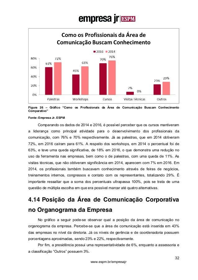 """32 www.espm.br/empresajr Figura 26 – Gráfico """"Como os Profissionais da Área de Comunicação Buscam Conhecimento Comparativo..."""