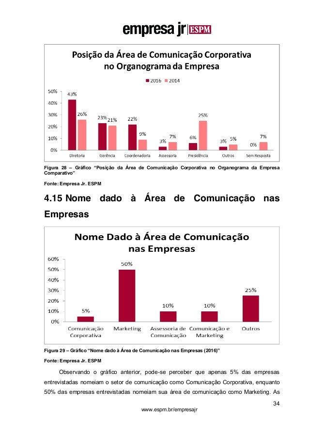 """34 www.espm.br/empresajr Figura 28 – Gráfico """"Posição da Área de Comunicação Corporativa no Organograma da Empresa Compara..."""