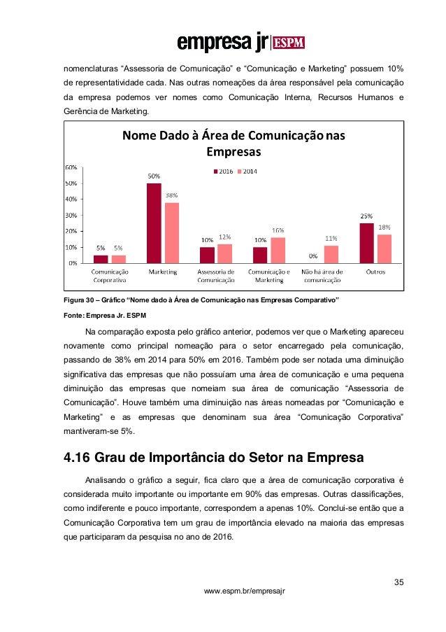 """35 www.espm.br/empresajr nomenclaturas """"Assessoria de Comunicação"""" e """"Comunicação e Marketing"""" possuem 10% de representati..."""
