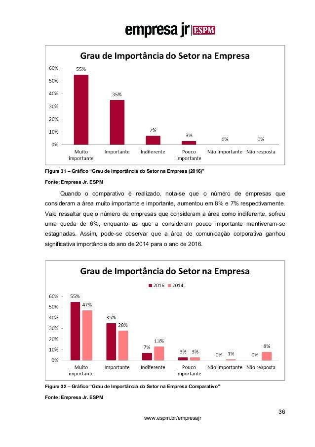 """36 www.espm.br/empresajr Figura 31 – Gráfico """"Grau de Importância do Setor na Empresa (2016)"""" Fonte: Empresa Jr. ESPM Quan..."""