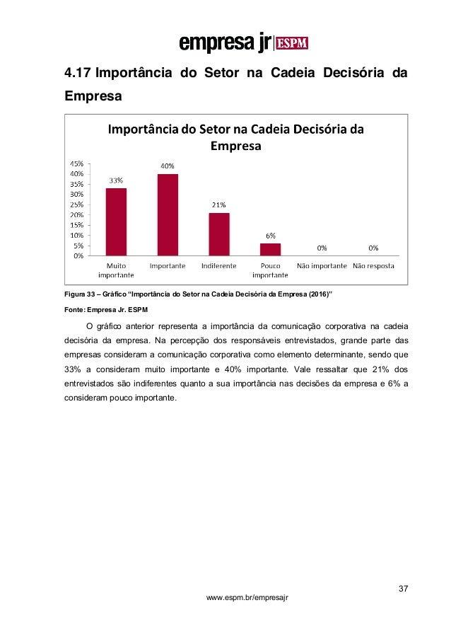 """37 www.espm.br/empresajr 4.17 Importância do Setor na Cadeia Decisória da Empresa Figura 33 – Gráfico """"Importância do Seto..."""