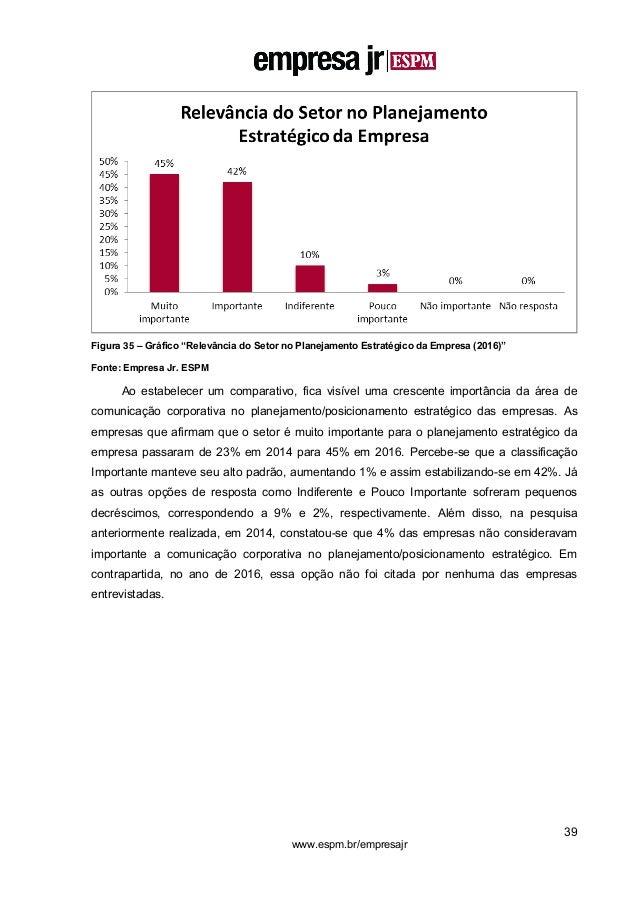 """39 www.espm.br/empresajr Figura 35 – Gráfico """"Relevância do Setor no Planejamento Estratégico da Empresa (2016)"""" Fonte: Em..."""